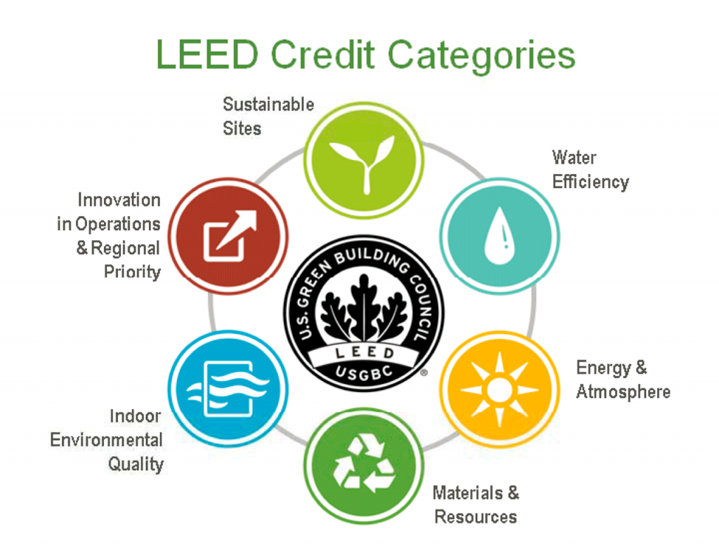 Leed irish green building council for Leed for homes rating system