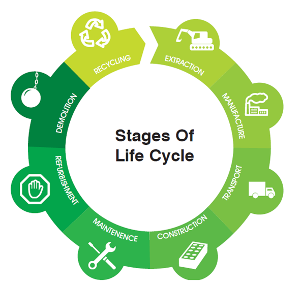 Sustainable Construction Products And Life Cycle Analysis