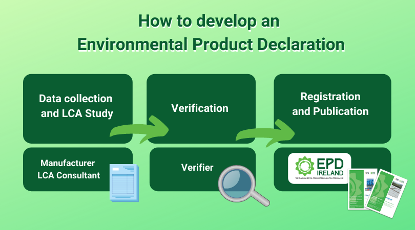 Visual that describes the 3 steps to How to develop an EPD with EPD Ireland