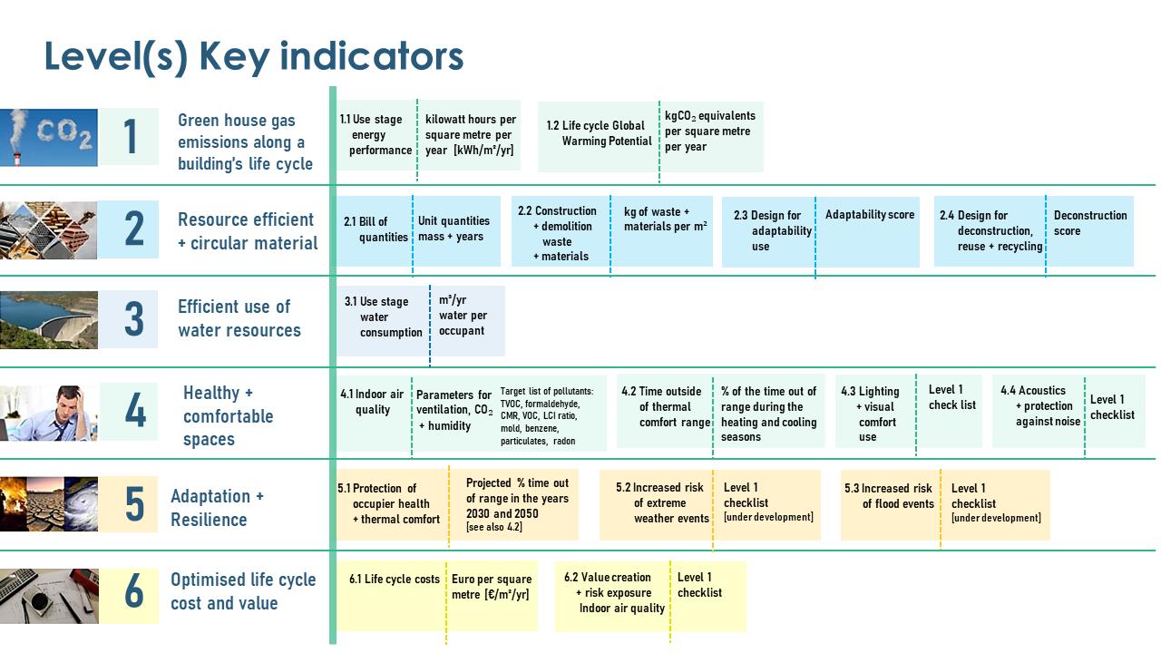 Levels Framework Indicators
